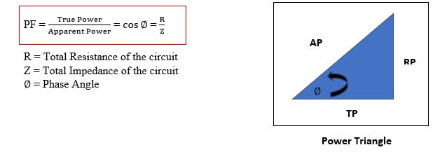 What is Power Factor